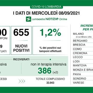 Coronavirus, in provincia di Varese 38 nuovi contagi. In Lombardia 655 casi e 6 vittime