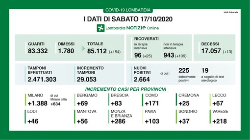 Coronavirus, in provincia di Varese 218 contagi. In Lombardia 2.664 casi e 13 vittime