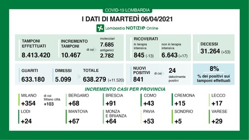 Coronavirus, in provincia di Varese 29 contagi. Lombardia ai minimi: 841 casi, ma ancora 53 vittime