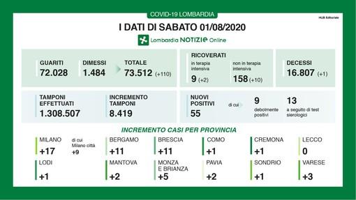 Coronavirus, in provincia di Varese 3 nuovi contagi. In Lombardia 55 casi e una vittima