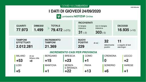 Coronavirus, in provincia di Varese oggi un solo contagio. In Lombardia 229 casi e 10 decessi