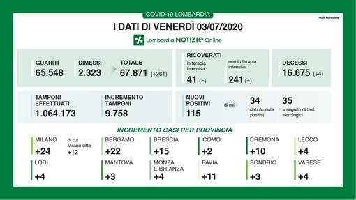 Coronavirus, in provincia di Varese oggi 4 nuovi casi. In Lombardia 115 nuovi positivi e 4 decessi