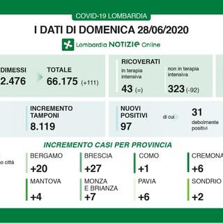 Coronavirus, in provincia di Varese oggi 3 nuovi positivi. In Lombardia sono 97 ma risalgono i decessi (13)