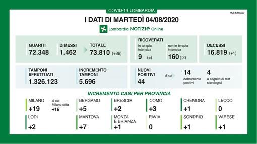Coronavirus, in provincia di Varese oggi 1 contagio e nessun decesso. In Lombardia 44 casi e una vittima