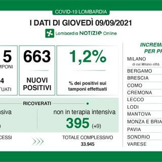 Coronavirus, in provincia di Varese 89 nuovi contagi. In Lombardia 663 casi e 2 vittime