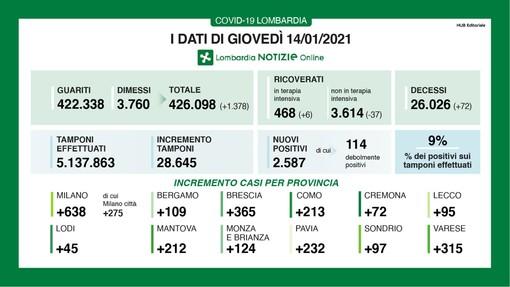 Coronavirus, in provincia di Varese altri 315 contagi. In Lombardia 2.587 casi e 72 vittime