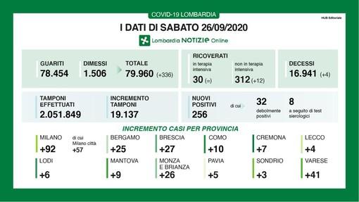 Coronavirus, in provincia di Varese aumento importante dei contagi: 41 nuovi casi in 24 ore con 1 vittima