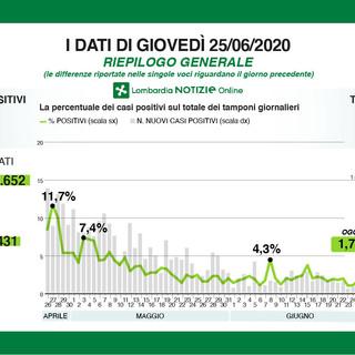 Coronavirus, un solo nuovo contagio in provincia di Varese. In Lombardia 170
