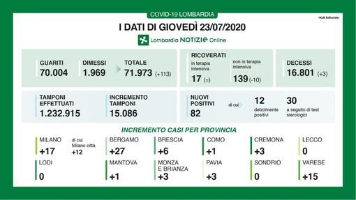 Coronavirus: il focolaio in provincia di Varese fa salire a 15 i nuovi contagi in 24 ore. In Lombardia sono 82