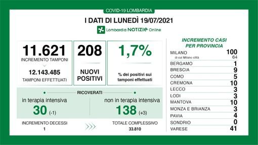 Coronavirus, in provincia di Varese 41 contagi. In Lombardia 208 casi e una vittima