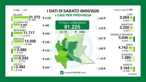 Coronavirus, in provincia di Varese 16 nuovi contagi. In Lombardia sempre meno malati gravi