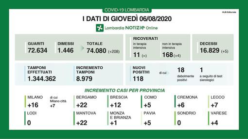 Coronavirus, in provincia di Varese altri 4 contagi e un decesso