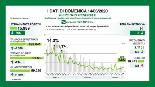 Coronavirus: in provincia di Varese 27 nuovi contagi, in Lombardia 244: «Molti tamponi sono debolmente positivi»