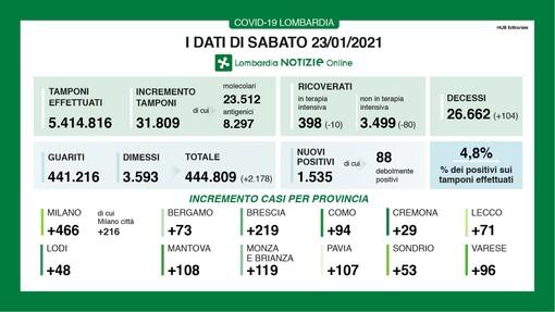 Coronavirus, in provincia di Varese oggi 96 contagi. In Lombardia 1.535 casi e 104 vittime