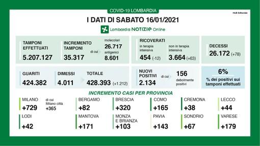 Coronavirus, in provincia di Varese si cala ancora con 179 contagi. In Lombardia 2.134 casi e 78 vittime